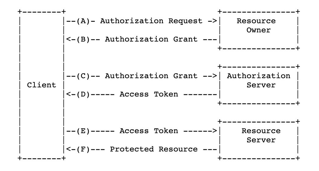 oauth2.0工作流程